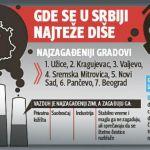 Srbija nema dovoljno kapaciteta za zaštitu životne sredine