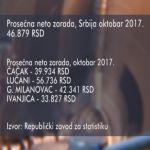 Prosečna neto zarada u Srbiji u oktobru 46.879 dinara, za 2,8 odsto manje nego u septembru